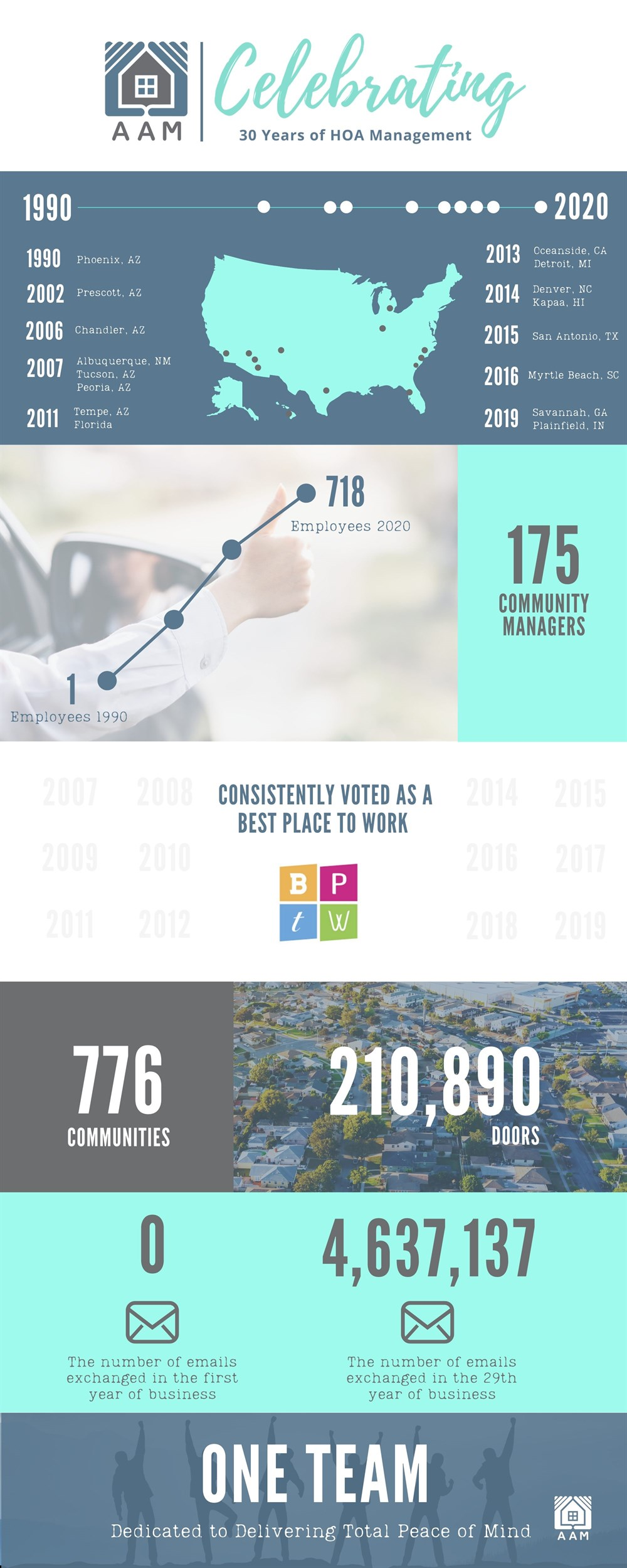 30Years Infographic